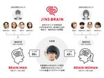 メガネ選びに困ったら、人工知能に選んでもらおう「JINS BRAIN」