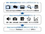 IDCF、マーケティングプラットフォームの提供に向けデータアーティストと業務提携