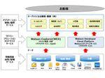 システムリサーチ、AI活用データサイエンス事業に参入