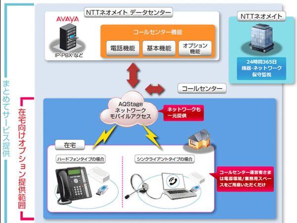 NTTネオメイト、在宅でコールセンター業務ができるサービス提供