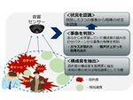 NEC、音で犯罪・事故を検知する「音状況認識技術」を開発