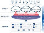 NTT Com、AWSの導入・運用を支援するサポートメニュー提供