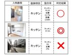 住宅情報サイト「HOME'S」、ディープラーニングを活用した不整合画像検出を開始