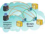 電子マネー勘定システムでのブロックチェーン技術実用性を検証実験