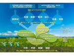 NEC、オリックス八ヶ岳農園の水耕栽培施設にICTクラウドサービスを提供