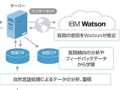 ソフトバンク、IBM Watsonを活用したAI社内お問合せシステム「AI-Q」