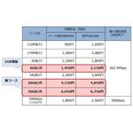 格安SIMの「OCN モバイル ONE」が月5GBコースで1GB増量、月20/30GBコースを追加