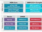 「ARM Keil MDKマイクロコントローラー開発キット」スイッチサイエンスで取り扱い開始