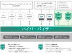 セキュリティーソフト「Kaspersky Security for Virtualization 4.0 Agentless」英語版販売開始