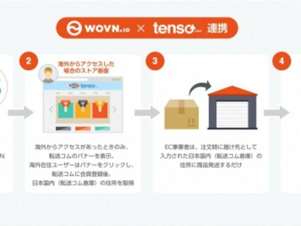 ECサイトの海外展開を翻訳から発送までサポート、「WOVN.io」「転送コム」が提携