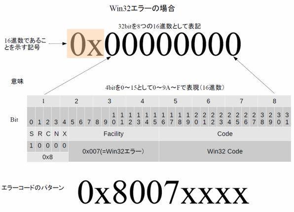 232011 エラー コード