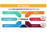 JBアドバンスト・テクノロジー、kintoneの機能拡張する「ATTAZoo」発表