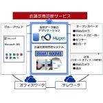 内田洋行、働き方変革を支援する「会議改善診断サービス」