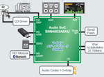 ローム、あらゆる音源を再生可能なハイレゾ対応SoC