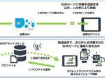 ドコモ、SIMを抜き差ししなくも登録できる「eSIM」を開発