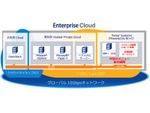 NTT Com、企業向けクラウドサービスEnterprise Cloudのメニューを拡充