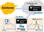 kintoneと基幹システムの連携を実現するThunderbus 1.2登場