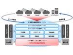 IIJ、異なる管理ポータルやサポート窓口を統一化「IIJ統合運用管理サービス」