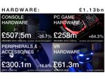 2016年の英国ゲーム市場報告が公開。英国VRゲーム市場は約85億円程度と推定