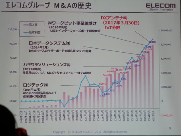 エレコムのM&Aと成長の過程