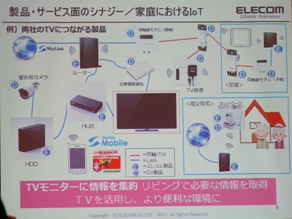 エレコムとDXアンテナがもたらす家庭内IoTのイメージ