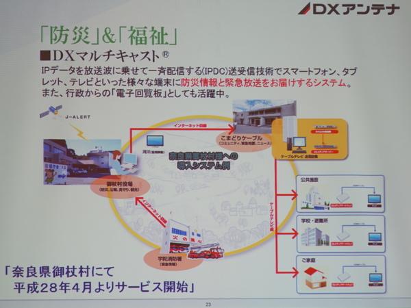DXアンテナが奈良県で提供している防災と福祉のサービス