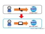 数分でBIGLOBE SIMの利用が開通できるウェブ受付開始