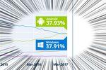 Androidのシェアが初めてWindowsを上回る ――アイルランド調査会社