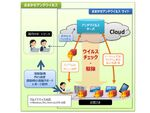 NTT東日本、法人向けクラウド型サービス「おまかせアンチウイルス」提供開始