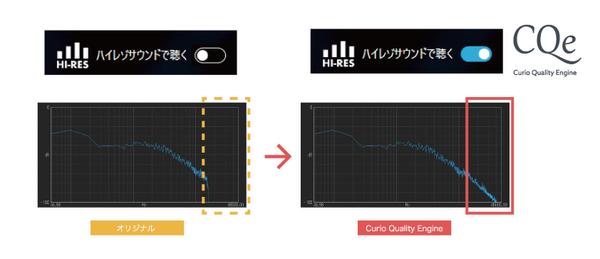 アップコンバート機能(CQe)のイメージ