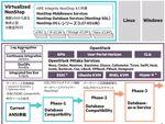 日本ヒューレット・パッカード、「無停止」をうたう新サーバー・ソリューション「HPE Virtualized NonStop」
