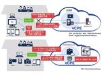 ケイ・オプティコムとNEC、10Gbpsインターネットで家庭内機器の仮想化を実現