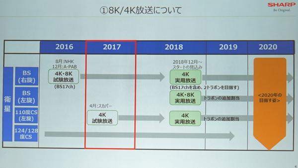 4K/8Kの放送スケジュール