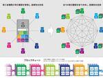 積水ハウス、bitFlyerのブロックチェーン技術で不動産情報管理システム構築