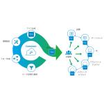 東京エレクトロン デバイス、IoT向け開発クラウド「Connexon」提供開始