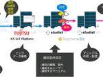 富士通、大成、スタディストが、IoT活用のビル設備監視システムの有効性を共同実証