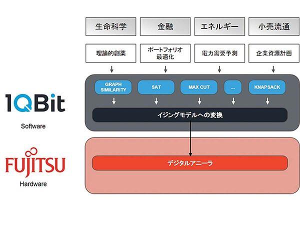富士通と1QBit、量子コンピューター技術を応用したAIクラウドで協業