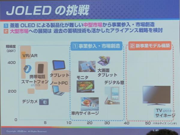 JOLEDのパネル開発の優先順位。小型はとりあえず目標としていないとのこと