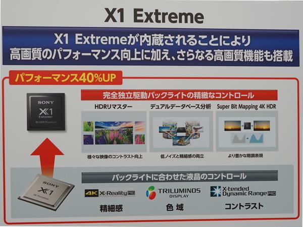 新開発の画像処理エンジン「X1 Extreme」