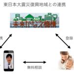 LINEで相談「小児科オンライン」東日本大震災復興地域への導入開始