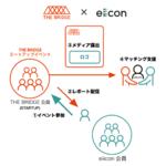 eiiconとTHE BRIDGEが連携、スタートアップ企業とのビジネスマッチングを支援