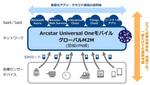 NTT Com、通信料が月額100円からのIoT向けSIM