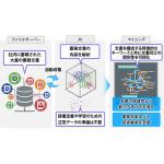 日立ソリューションズ、業務支援ソリューション「活文」を自然言語処理AIで強化