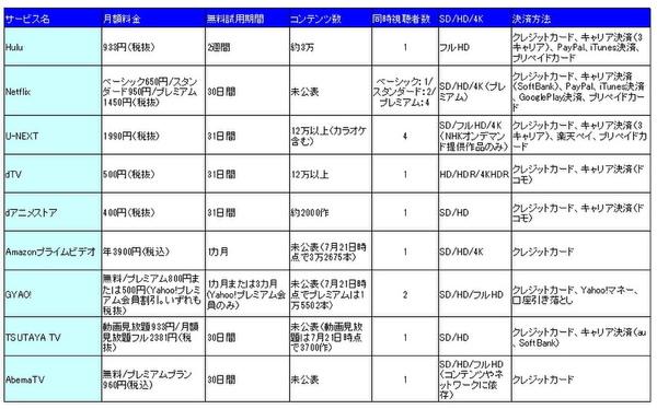 主な動画配信サービスの仕様表