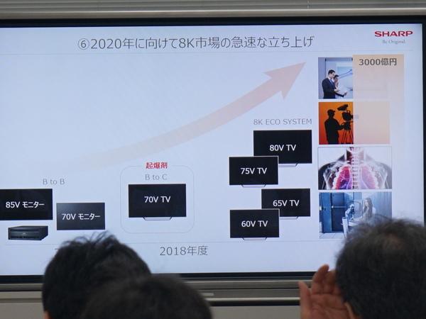 2018年年末に向けて8Kテレビをどんどん製品化していくとのこと