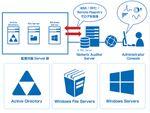 全世界8000社が導入するITインフラ変更管理ソフト「Netwrix Auditor 9.0」