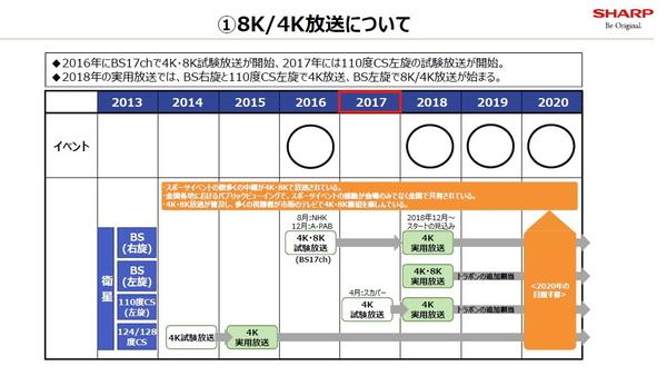 4K/8K放送のスケジュール