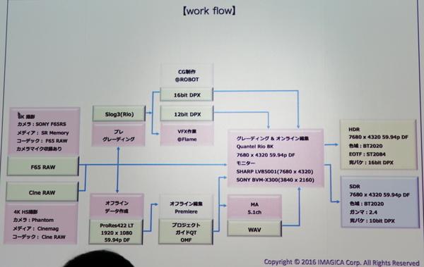 制作の全体図。グレーディングとオンライン編集を経てHDRとSDRで出力された