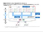 NTT東日本、クラウドゲートウェイ クロスコネクトからMicrosoft Azureへ接続