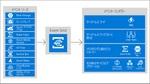 NFSベースのファイルストレージ「Azure NetApp Files」がGA